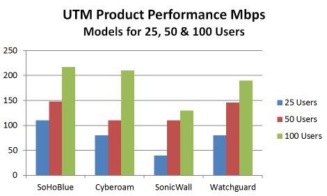 UTM-Performance-50