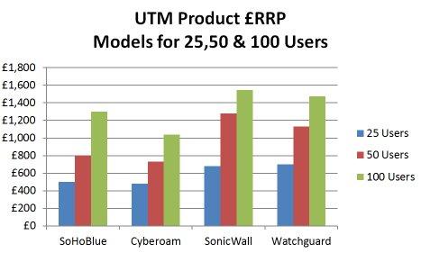 UTM - RRP-50