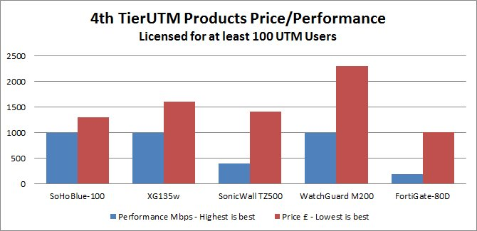 price-performance-100-users