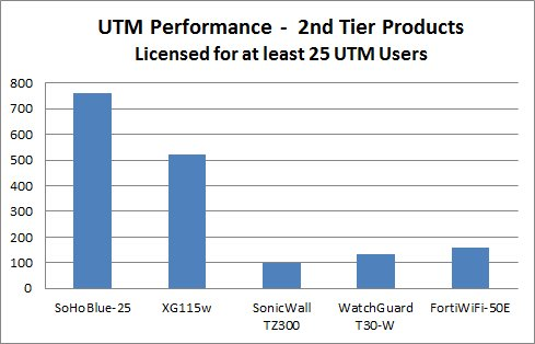 performance-25-users