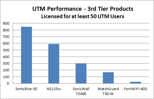 performance-50-users